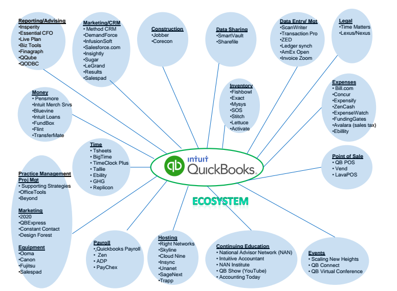 Accounting Software Ecosystem with QuickBooks